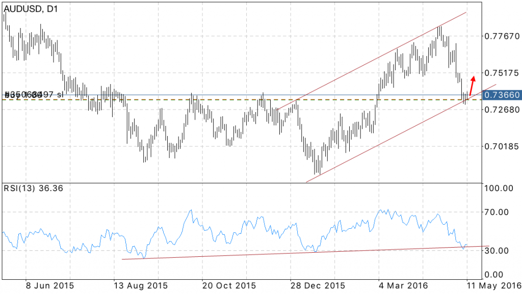 Australian Dollar FORECAST: May 12 2016