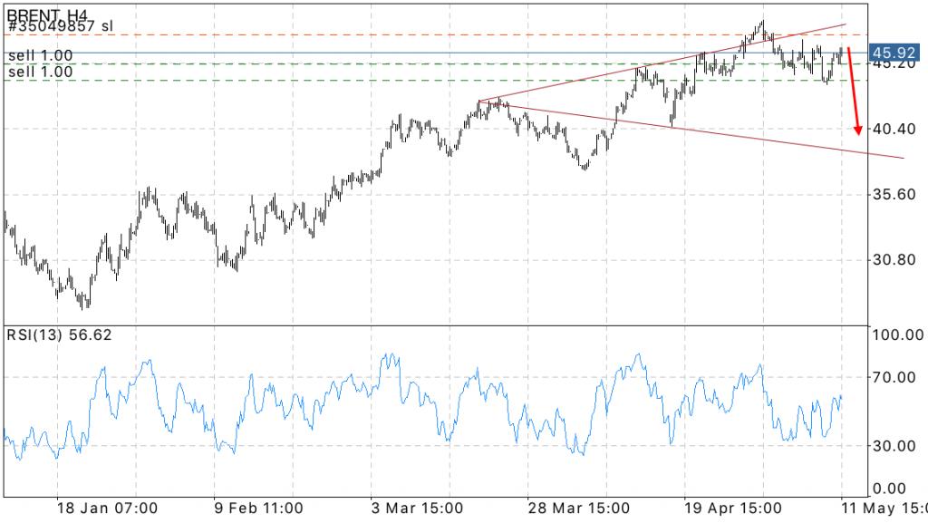 Brent oil forex