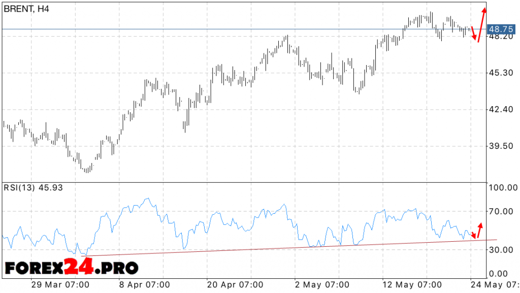 BRENT oil prices forecast — May 25, 2016