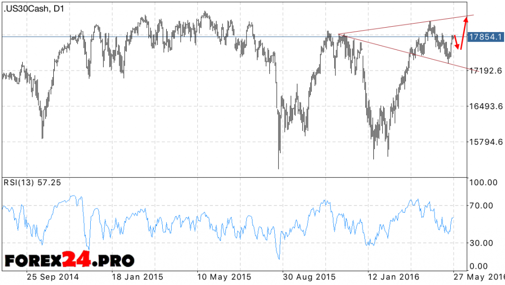 Dow Jones Forecast May 30, 2016 — June 3, 2016 | FOREX24.PRO