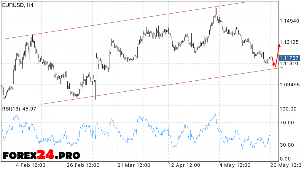 EUR/USD Forecast May 27, 2016