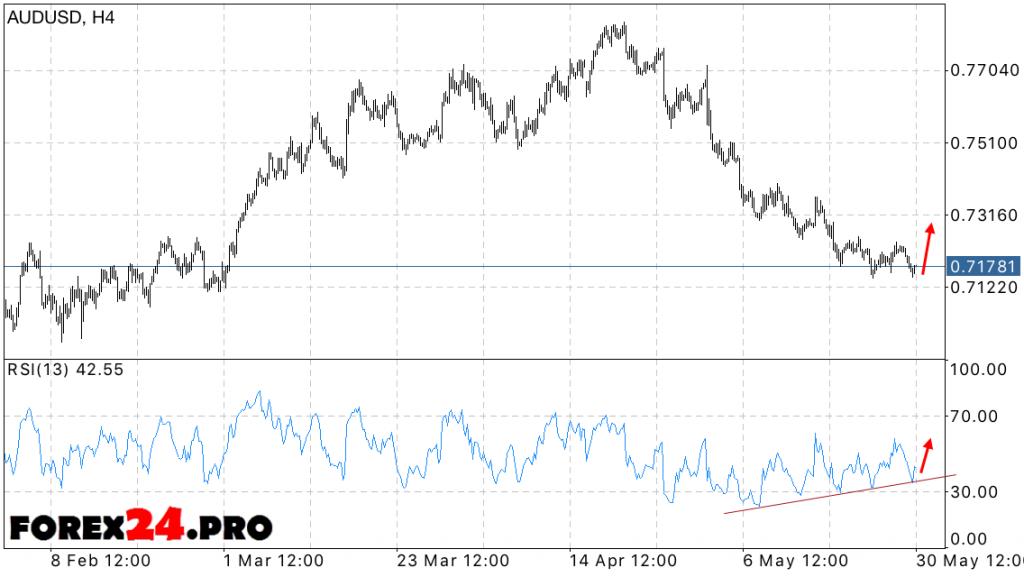FOREX AUD/USD Forecast — June 1, 2016