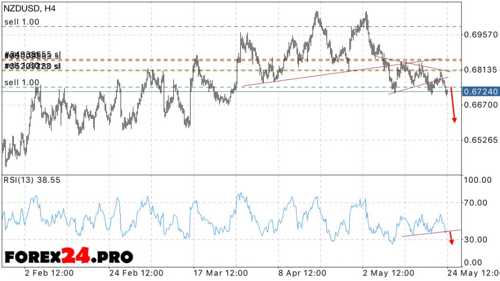 FOREX NZD USD Forecast — May 25, 2016
