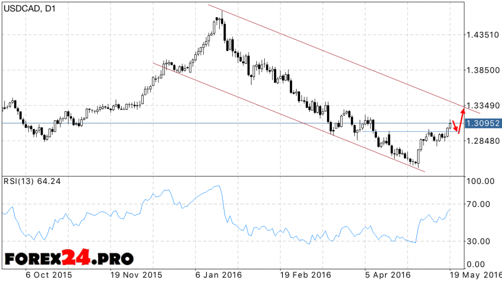 FOREX USD CAD forecast 23.05.2016 — 27.05.2016