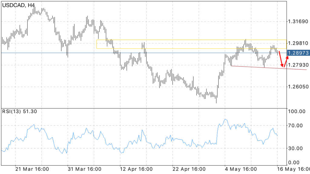 FOREX USD/CAD forecast for today May 17, 2016
