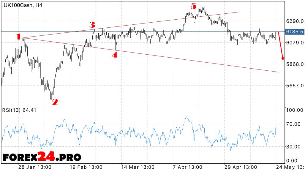 FTSE 100 Forecast — May 25, 2016