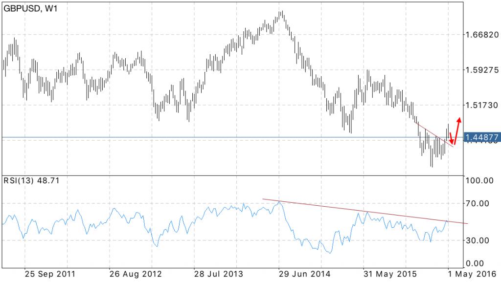 Forex dollar pound forecast
