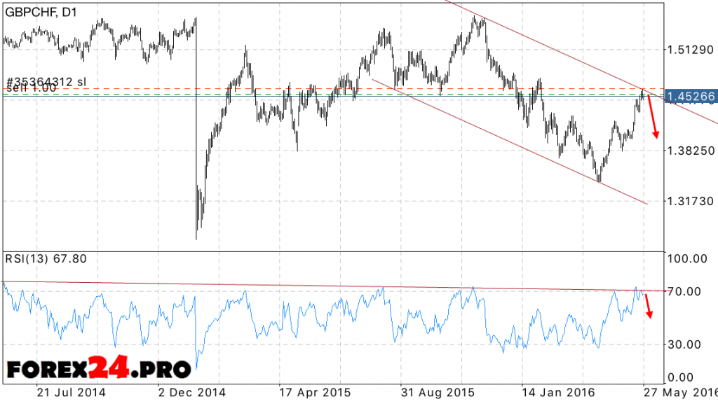 GBP/CHF Forecast May 30, 2016 — June 3, 2016