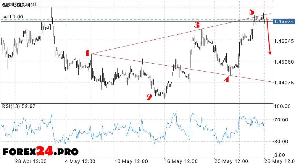GBP/USD Forecast May 27, 2016