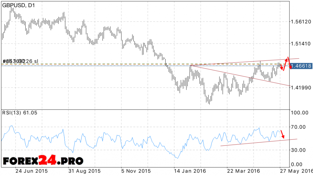 GBP/USD Forecast for next week 30.05.2016 — 03.06.2016