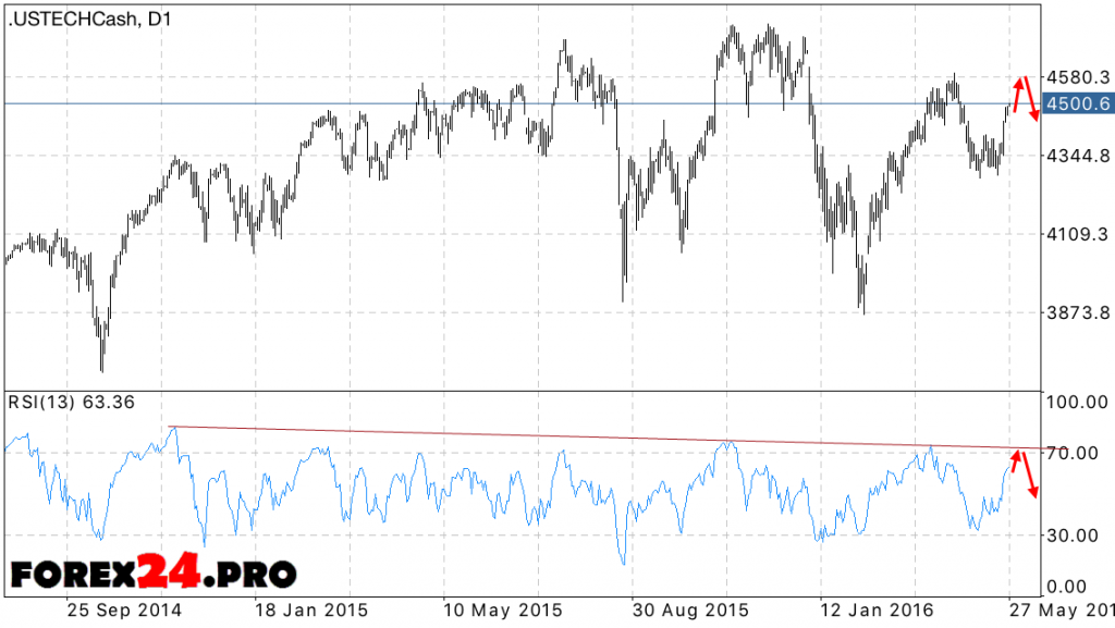 NASDAQ 100 Forecast May 30, 2016 — June 3, 2016