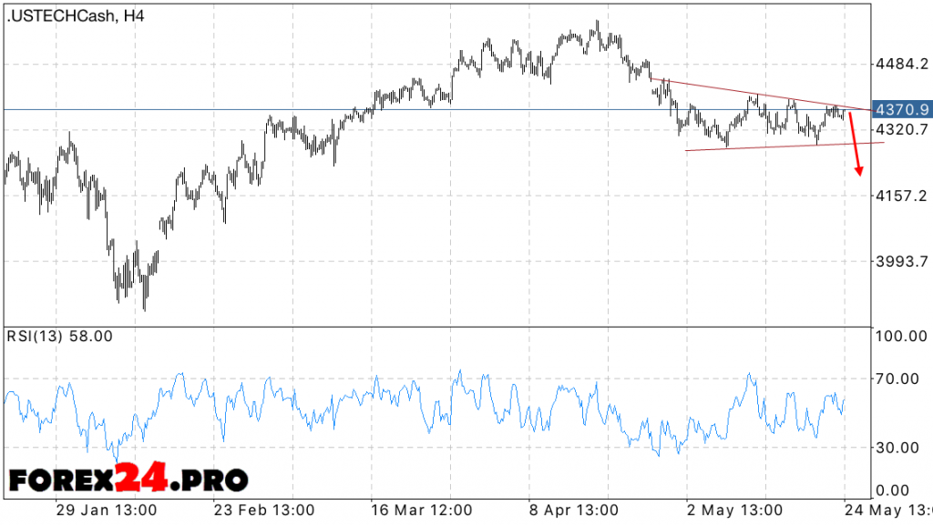 NASDAQ 100 forecast — May 25, 2016