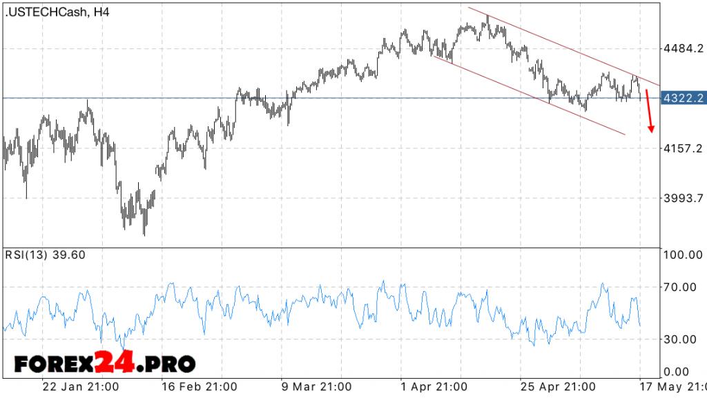 NASDAQ forecast — May 19, 2016