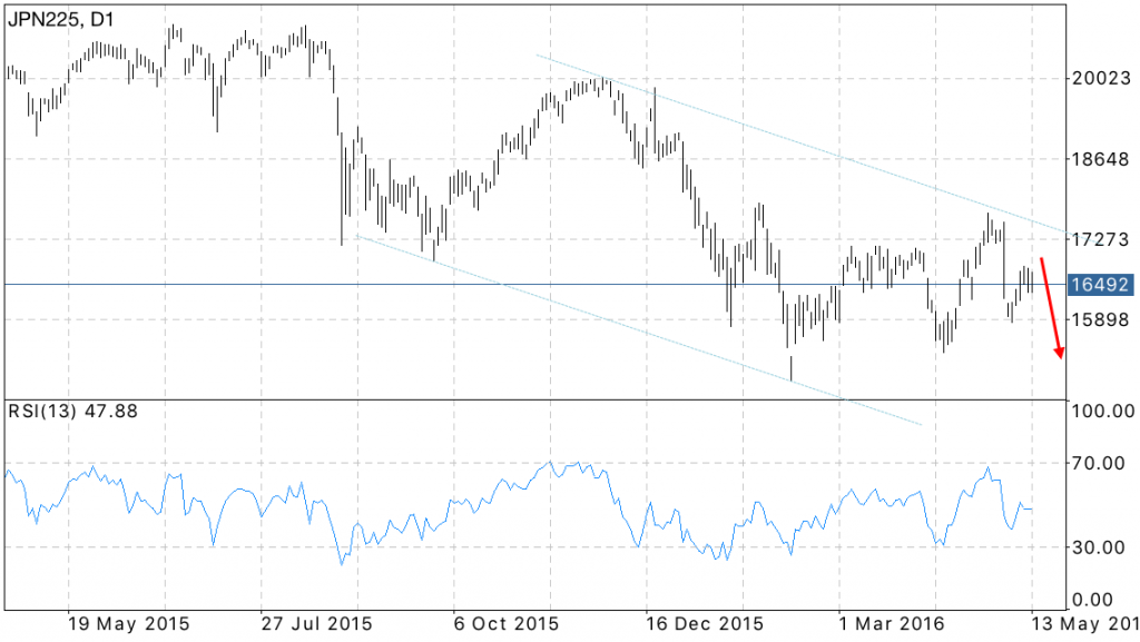 NIKKEI 225 forecast for the week May 16 — 20, 2016