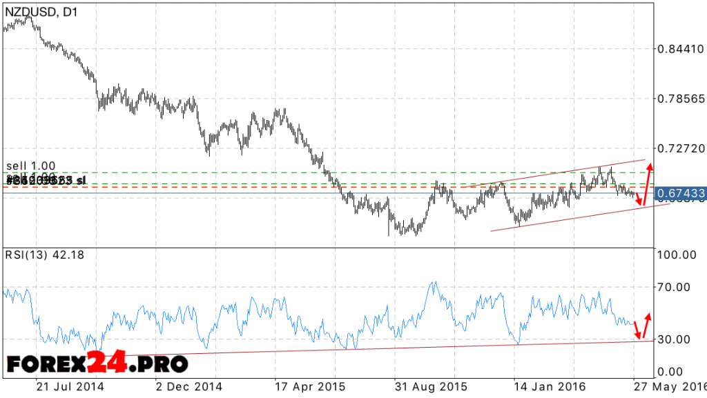 NZD/USD Forecast May 30, 2016 — June 3, 2016