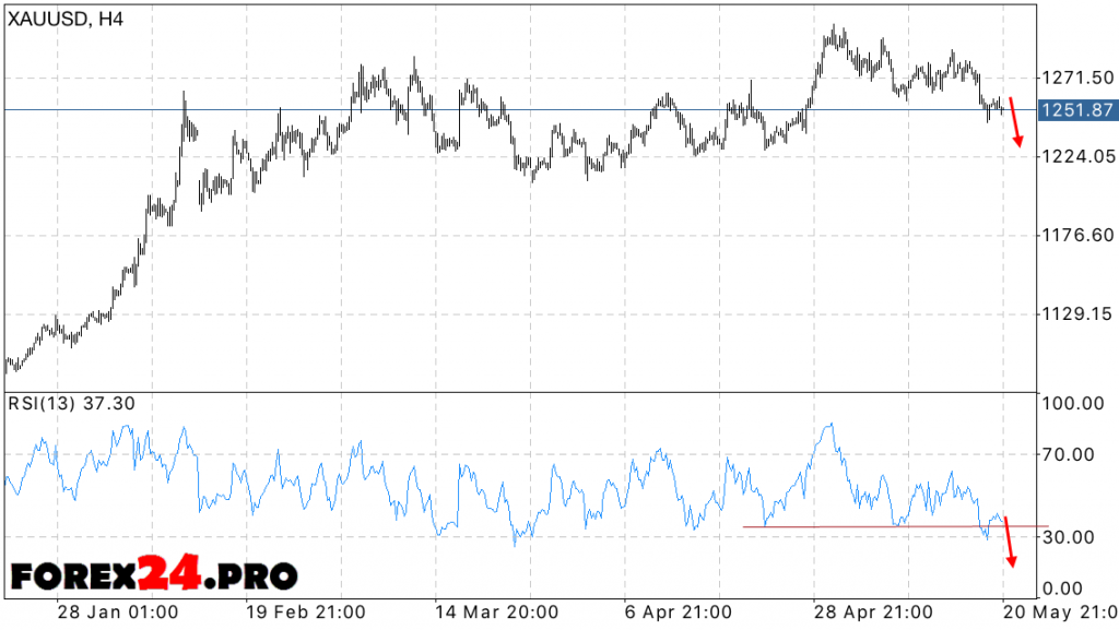XAU USD Gold price forecast — May 24, 2016