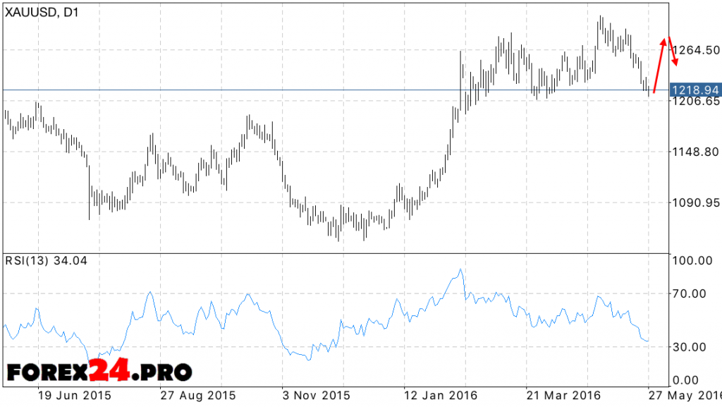 XAU/USD Forecast 30.05.2016 — 03.06.2016