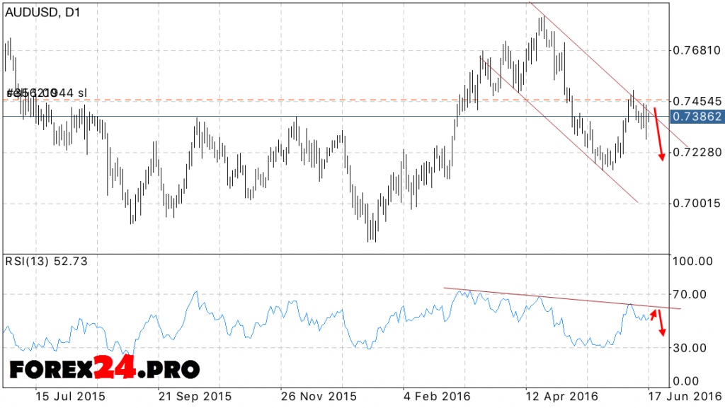 AUD USD forecast for the week June 20, 2016 — June 24, 2016