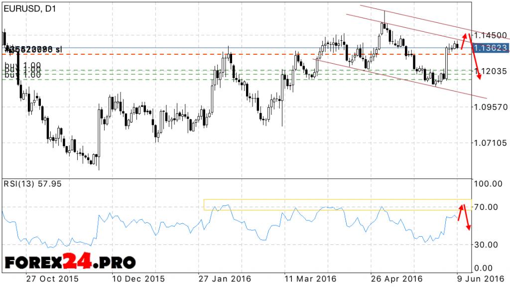 EUR USD Forecast June 13, 2016 — June 17, 2016