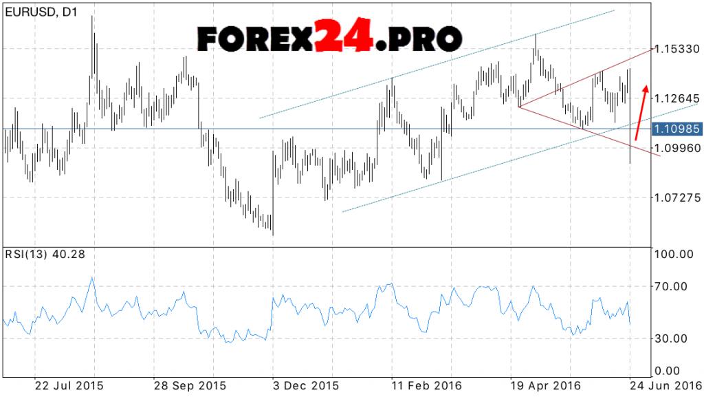 EUR USD Forecast June 27, 2016 — July 1, 2016