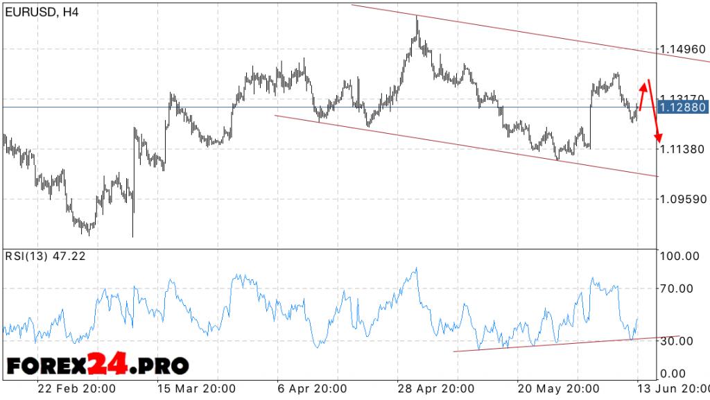 EUR USD dollar exchange rate forecast — June 15, 2016