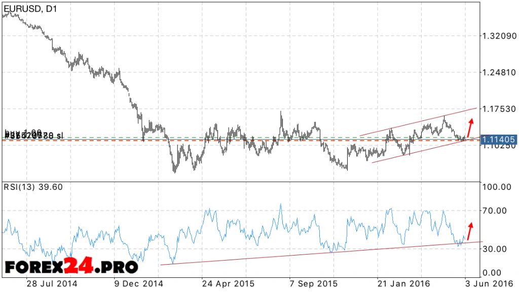 EUR/USD weekly forecast June 6, 2016 — June 10, 2016