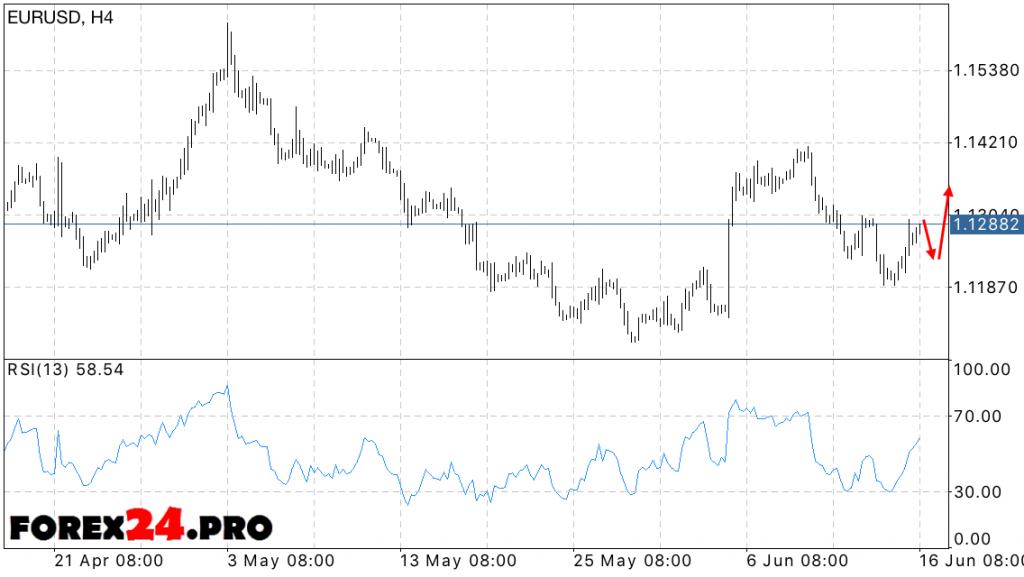 FOREX EUR USD forecast — June 17, 2016