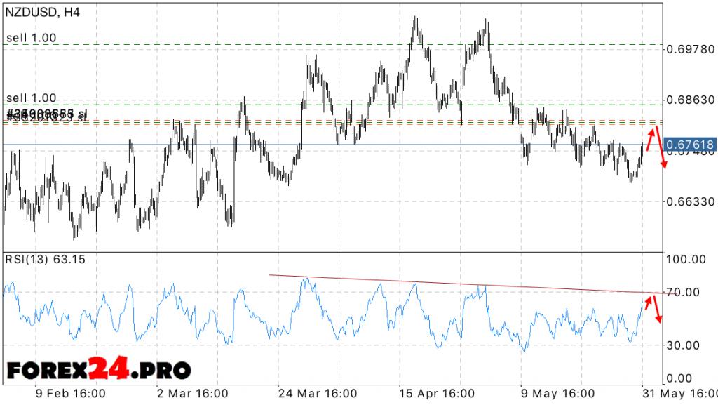 forex nzd/usd forecast