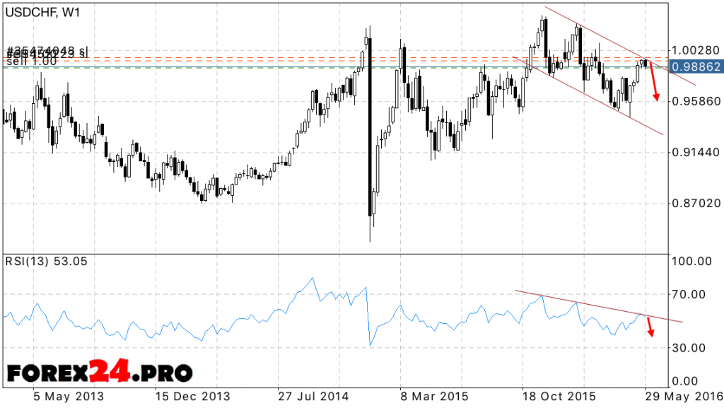 FOREX Forecast USD/CHF — June 2016