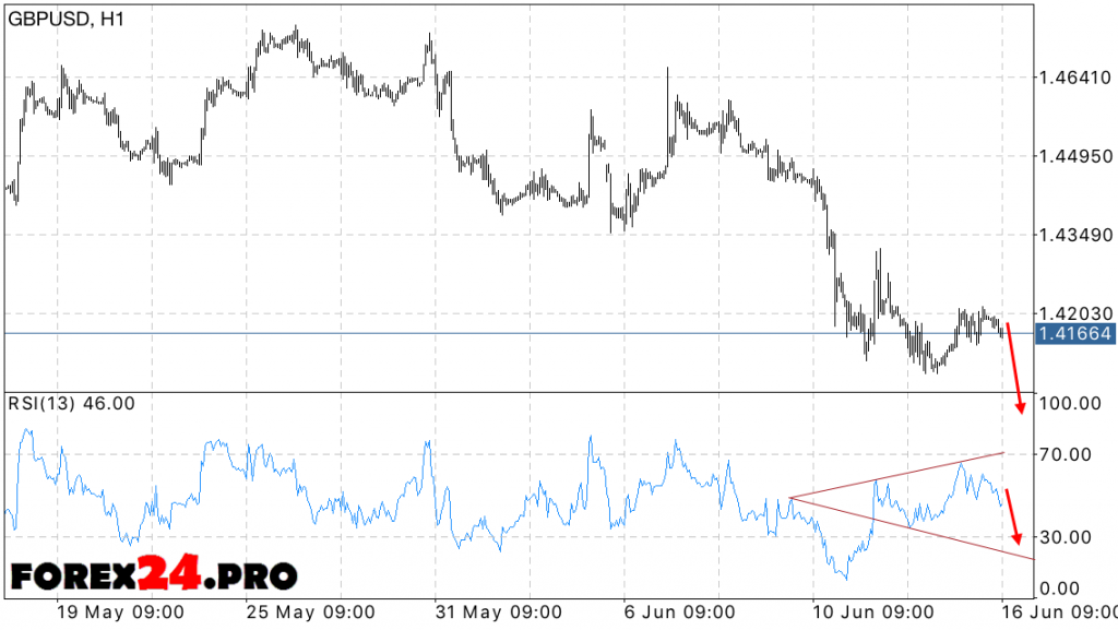 FOREX GBP USD Forecast — June 17, 2016