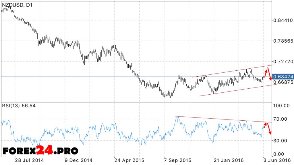 FOREX NZD/USD forecast 06.06.2016 — 10.06.2016