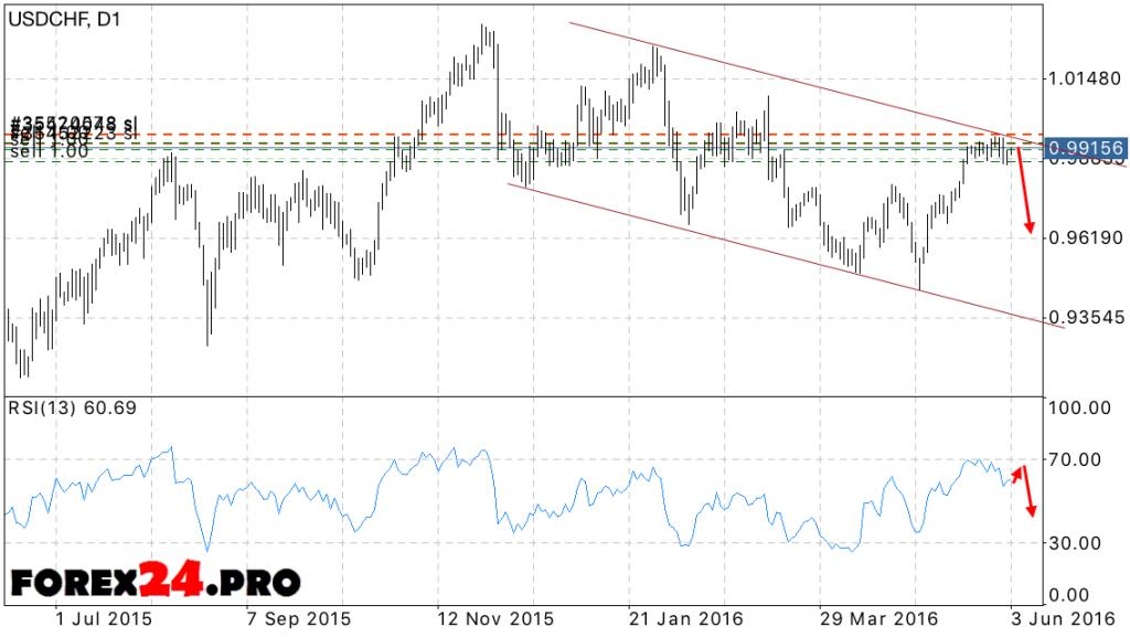 FOREX USD/CHF forecast 06.06.2016 — 10.06.2016