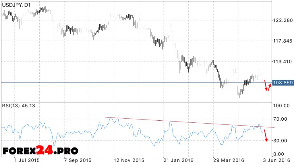 FOREX USD/JPY forecast 06.06.2016 — 10.06.2016