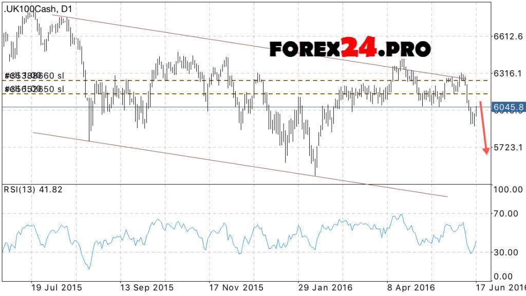 FTSE 100 Forecast June 22, 2016 — June 24, 2016