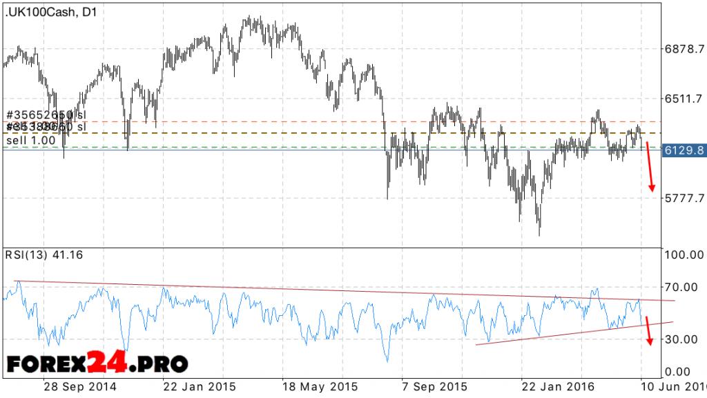 FTSE 100 forecast June 13, 2016 — June 17, 2016