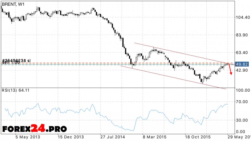 Forecast BRENT Crude oil prices — June 2016