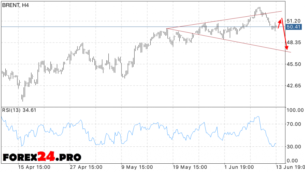 Forecast BRENT oil price — June 15, 2016