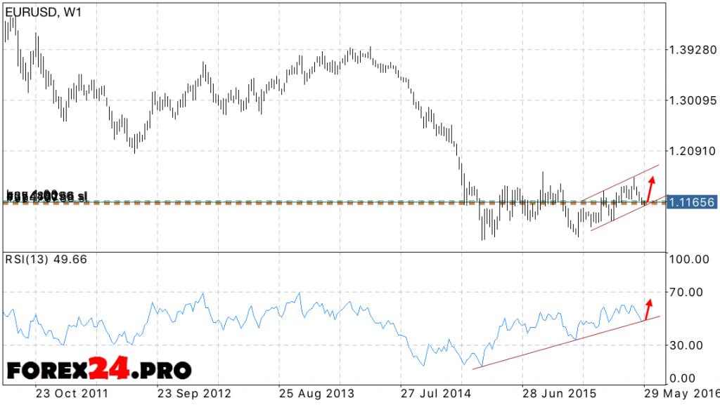 Forecast Euro Dollar EUR/USD — June 2016