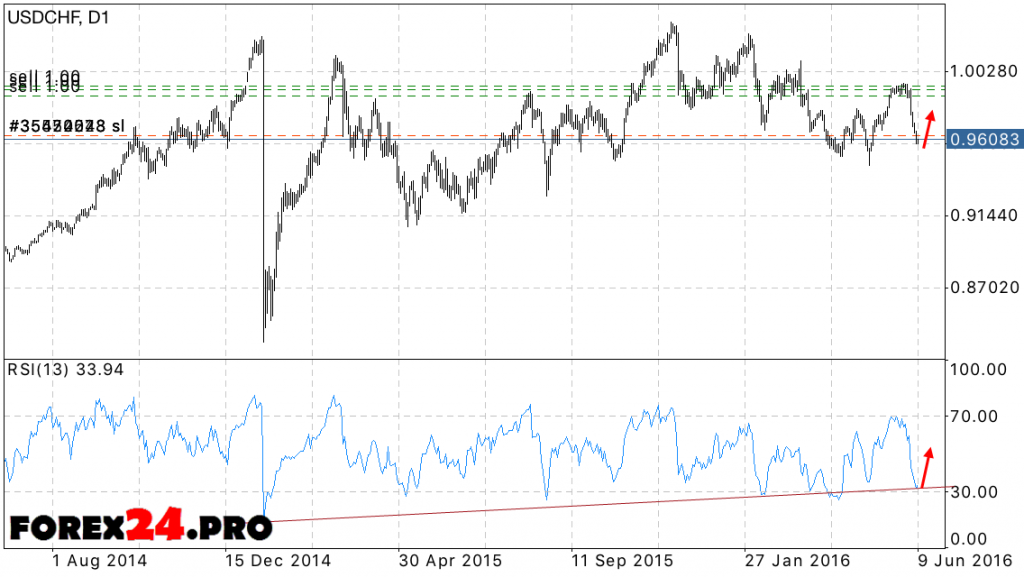 Forecast FOREX USD CHF June 13, 2016 — June 17, 2016