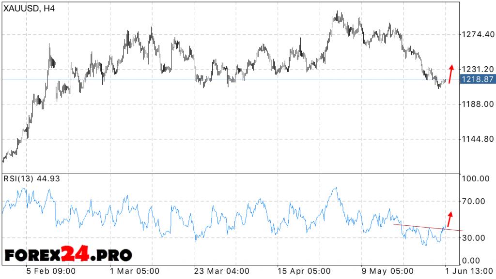 Forecast Gold XAU/USD price — June 3, 2016
