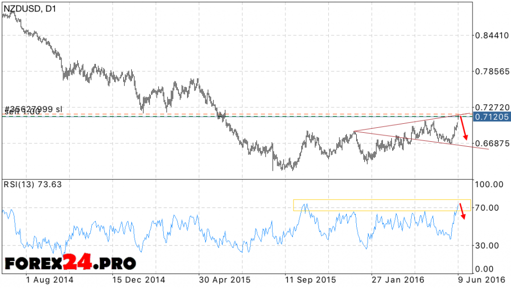 Forecast NZD/USD for the week June 13, 2016 — June 17, 2016