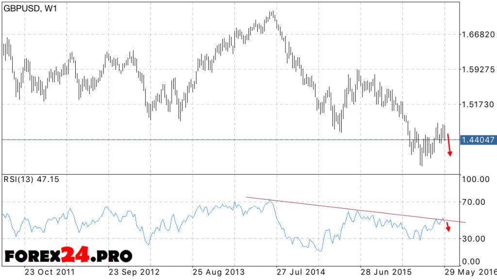 Forecast Pound Dollar (GBP/USD) — June 2016