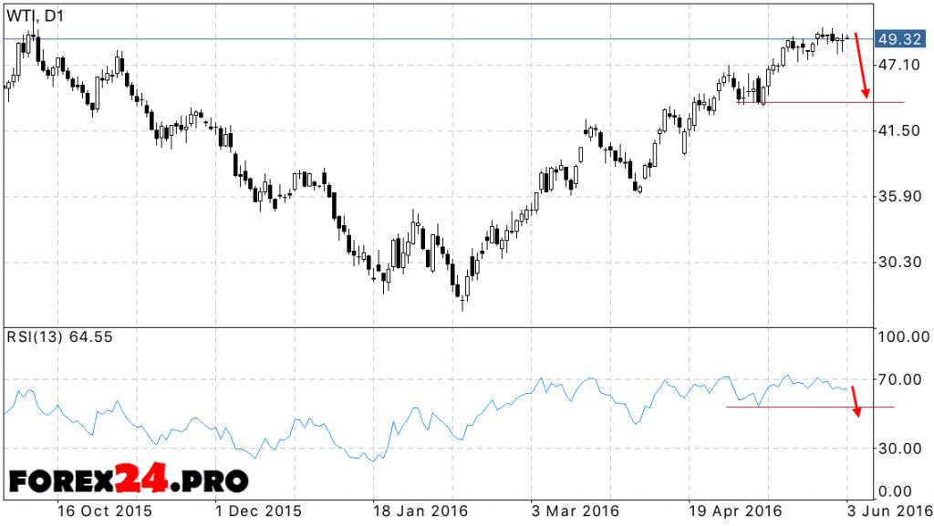 Forecast WTI oil prices 06.06.2016 — 10.06.2016