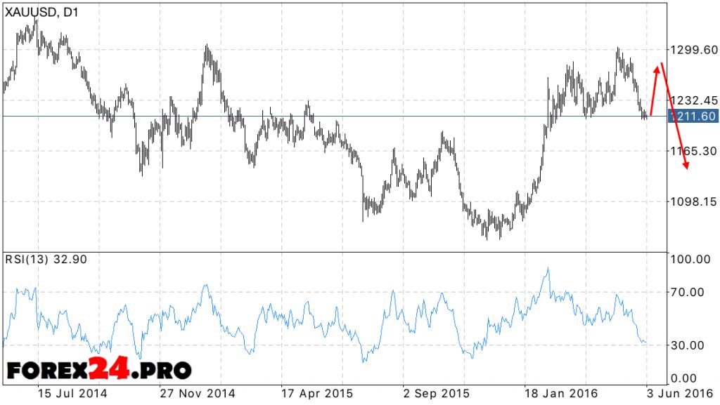 Forecast XAU/USD June 6, 2016 — June 10, 2016