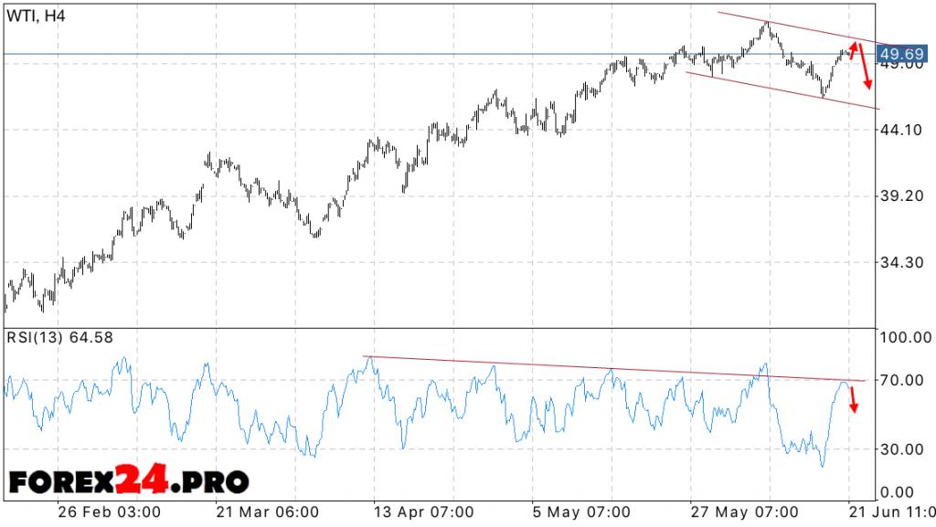 Forecast oil price WTI — June 22, 2016