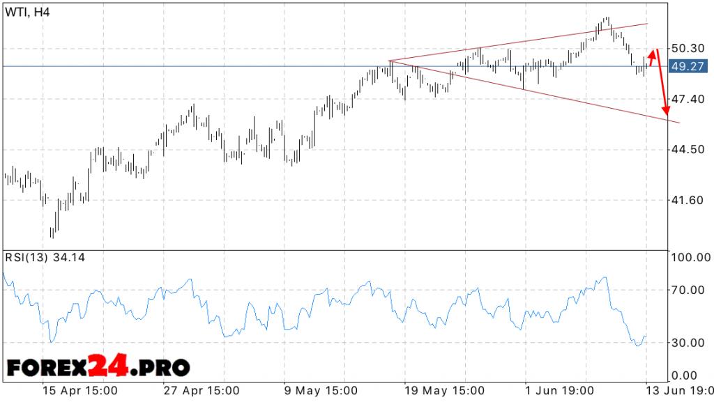 Forecast price WTI crude oil — June 15, 2016