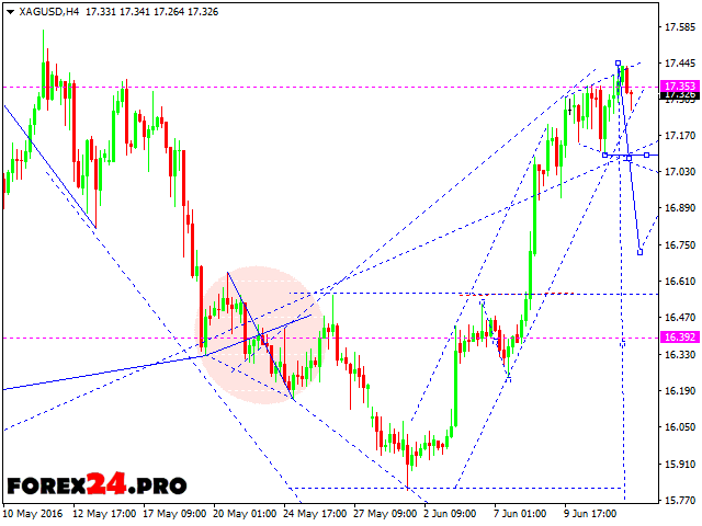 Forex Technical Analysis and Forecast XAG/USD — June 15, 2016