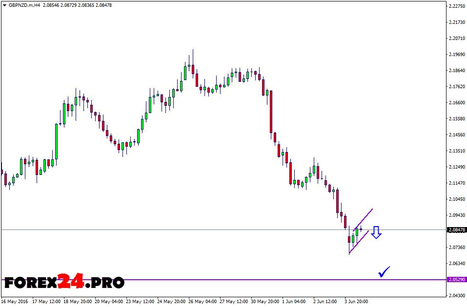 Forex Trading Signals GBP/NZD — June 7, 2016