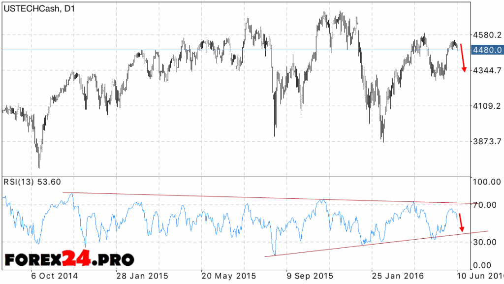 NASDAQ 100 forecast June 13, 2016 — June 17, 2016