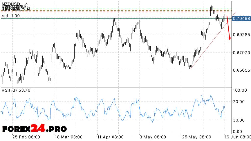 NZD USD Forex Forecast — June 17, 2016